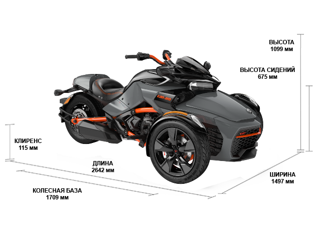 Can-Am SPYDER F3 S (2021)